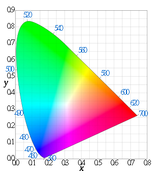 Cie chromaticity diagram wavelength.png