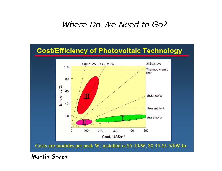 File Cost Efficiency Pv Jpg Cleanenergywiki