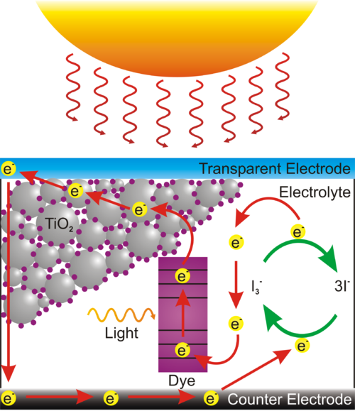 File:500px-Dye Sensitized Solar Cell Scheme.png