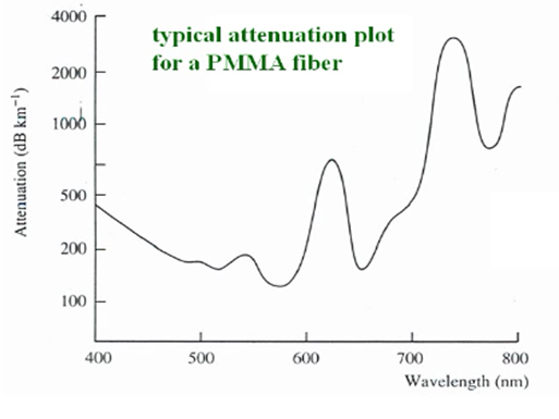 attenuation in optical fiber pdf