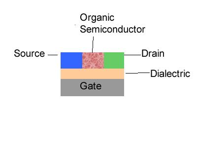 Organic Field Effect Transistors Cleanenergywiki