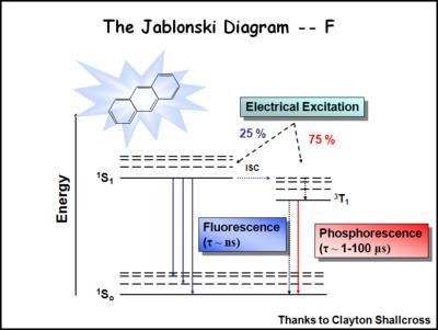 Fluorescentphosphorescent Dopants Cleanenergywiki