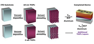 Solvent annealing protocols.jpg