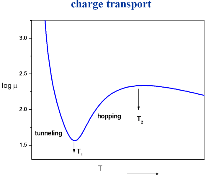 File:Chargetransport.png