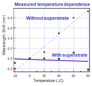 Temperature dependence.png