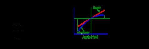 centrosymmetric nonlinear relationship