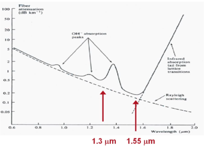 Dispersion And Attenuation Phenomena Cleanenergywiki