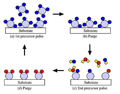 Atomic Layer Deposition Ald Cleanenergywiki