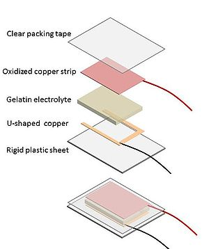 Creating copper oxides off copper strip