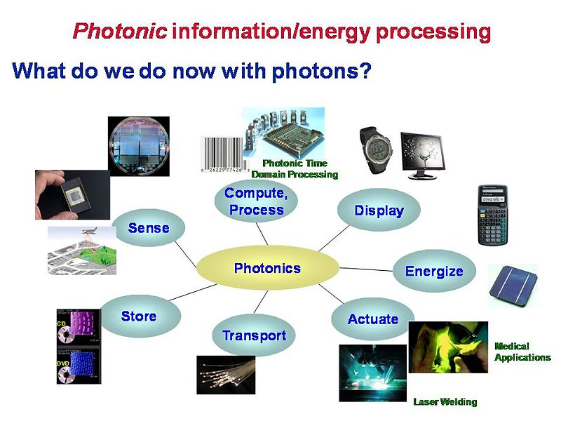 File:Photon uses.JPG