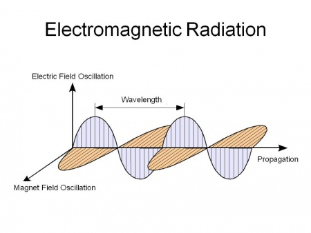 electromagnetic radiation and electron Electromagnetic radiation much of what is known about the structure of the electrons in an atom has been obtained by studying the interaction between matter and different forms of electromagnetic radiation.